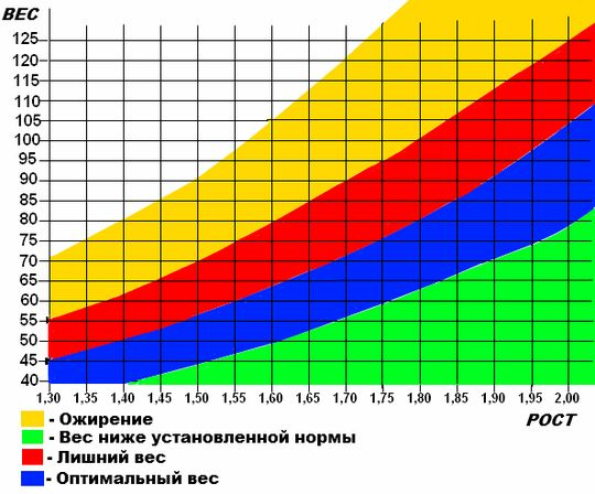 таблица расчета веса